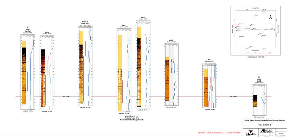 Cross Section, Petroleum Contaminated Site, MT