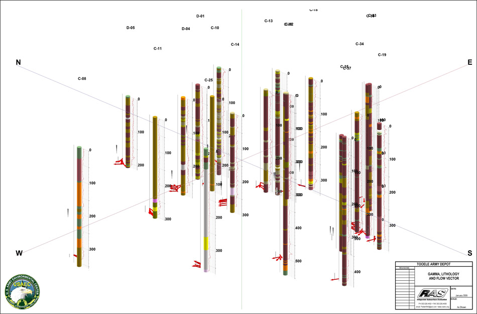 Fence Diagram - 3D figure of SCBFM GPL and Lithology, Tooele Army Depot