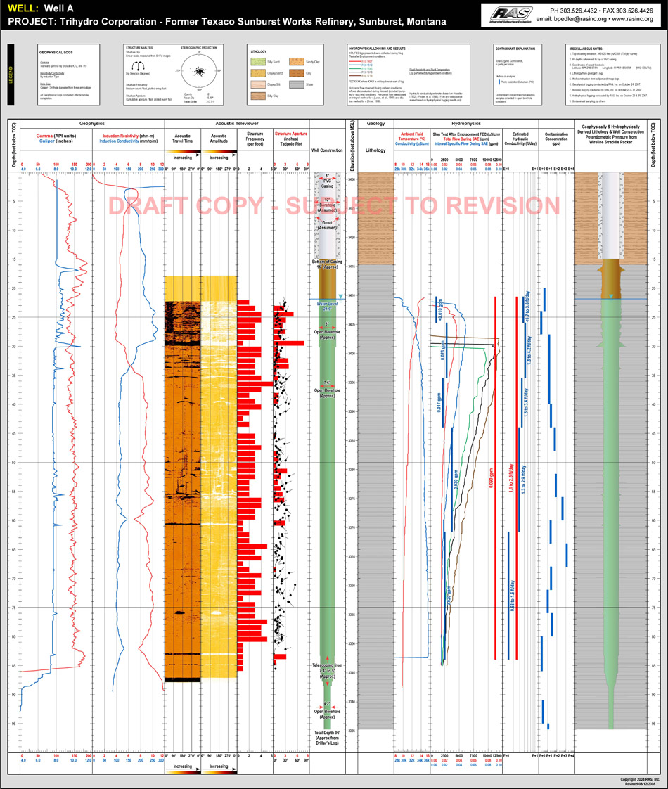 Petroleum Contaminated Site, MT - Single Well HPL GPL WSP Montage